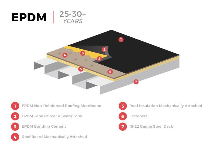 EPDM Flat Roof Membrane Infographic