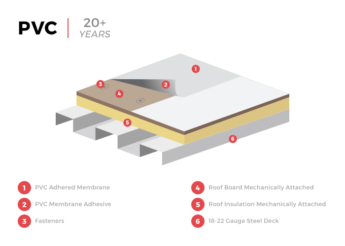 PVC Flat Roof Membrane Infographic