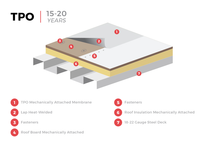 TPO Flat Roof Membrane Infographic